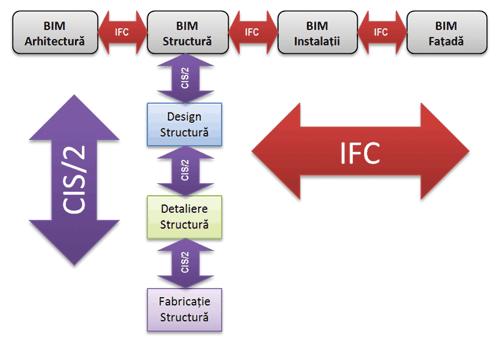 MODELUL INFORMATIC AL CLADIRII – Importanta BIM in proiectarea structurilor (II)