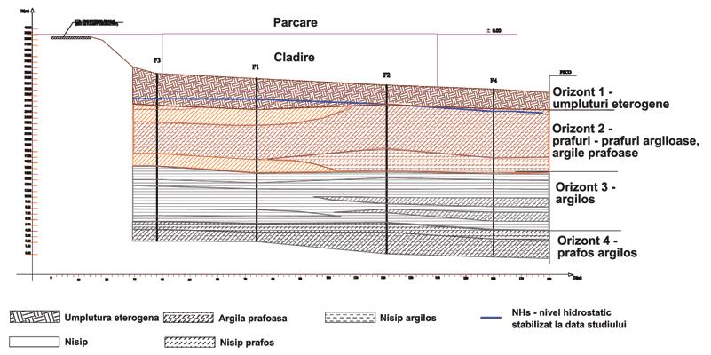 Valorificarea unui teren amplasat intr-o ravena, prin masuri combinate de sprijinire si fundare. Studiu de caz – Spatiu comercial in municipiul Galati