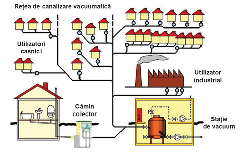 Tehnologia de canalizare prin sistem vacuumatic