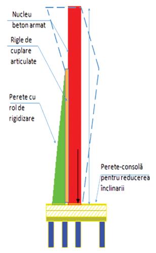 Metode perfectionate de calcul si interpretare a incercarilor complexe pe elemente de fundare in adancime (III)