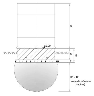 Probleme privind calculul, conformarea si diferite aspecte aparute la pardoselile industriale (II)