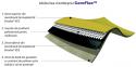 IRIDEX GROUP PLASTIC: CoreFlex™ – o noua generatie de membrane hidroizolatoare