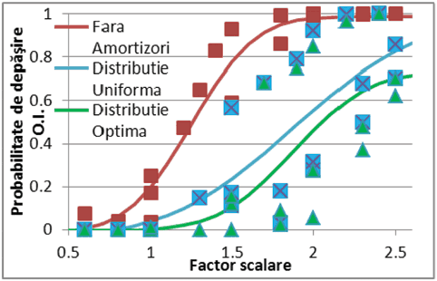 pricopie - amortizori fig 11