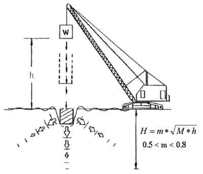 Imbunatatirea caracteristicilor geotehnice ale pamanturilor sensibile la umezire, prin compactare dinamica intensiva