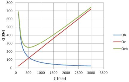 Calculul fortei taietoare conform SR EN 1992-1-1:2004