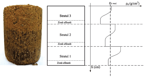 Imbunatatirea caracteristicilor fizice si mecanice ale loessului compactat prin adaos de materiale minerale