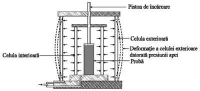 Evolutia tehnicilor si metodologiilor de determinare a rezistentei la forfecare a pamanturilor (II)