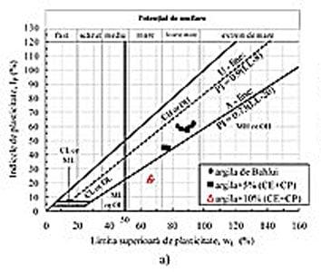 aniculaesi - pamanturi expansive fig 7