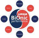 URSA: Tehnologia inovatoare URSA BiOnic. Produse complet reciclabile